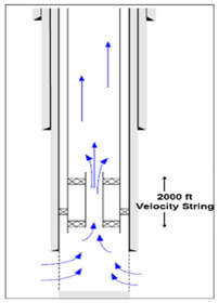 Fig. 7 A schematic of the velocity string equipment9.