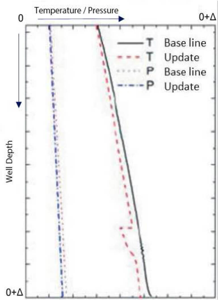 Fig. 5. Example of temperature drop at the injection zone; the temperature falls from expected undisturbed profile due to fluid recently injected.