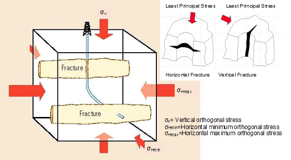 Fig. 2. Fracture geometry development from the wellbore related to the formation stress orientation, which can be either vertical or horizontal.