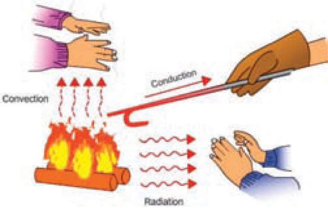 Fig. 3. General heat transfer paths by conduction, convection, and radiation.