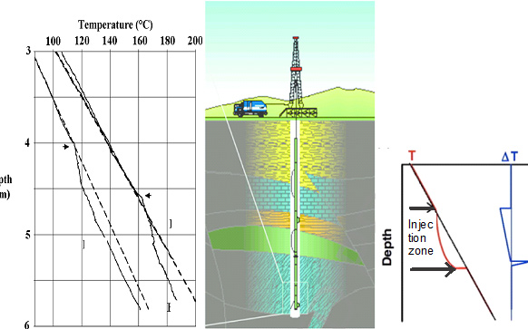 OPTIMIZATION STUDY OF TEMPERATURE LOG FOR FRACTURE HEIGHT EVALUATION